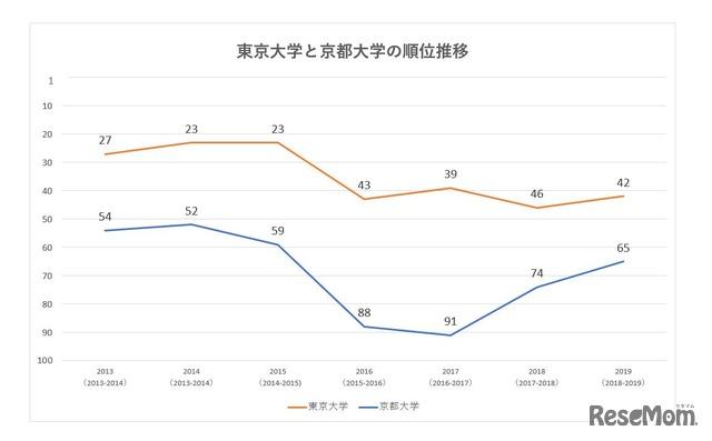 THE世界大学ランキングより、過去7年間の東大と京大のランキング推移グラフ