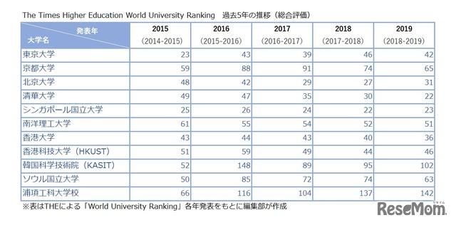 THE世界大学ランキングより、アジアの大学(一部)のランキング推移