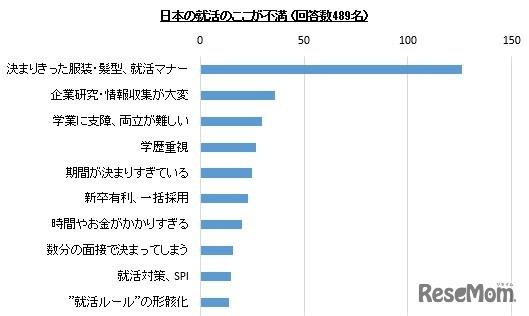 日本の就活のここが不満