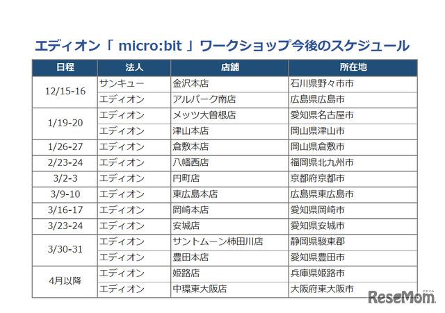 エディオン「 micro:bit 」ワークショップスケジュール