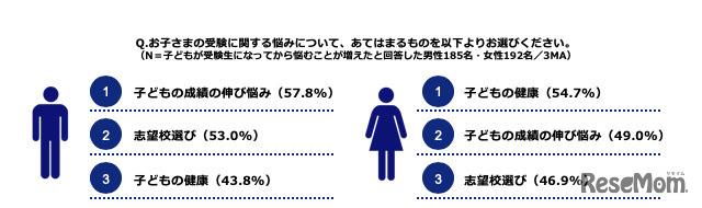 Q.お子さまの受験に関する悩みについて、あてはまるものを以下よりお選びください。(N=子どもが受験生になってから悩むことが増えたと回答した男性185名・女性192名/3MA)