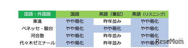 2019年度大学入試センター試験「国語・英語:難易度」