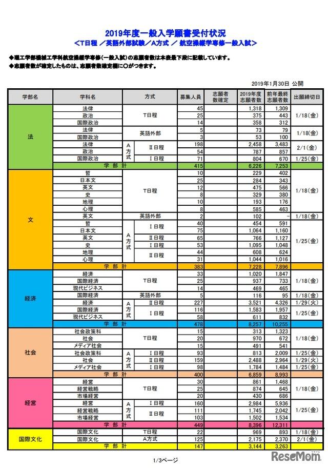 法政 大学 出願 状況 一般選抜 志願状況 法政大学 入試情報サイト