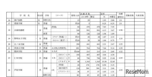 県 入試 倍率 高校 兵庫 2021