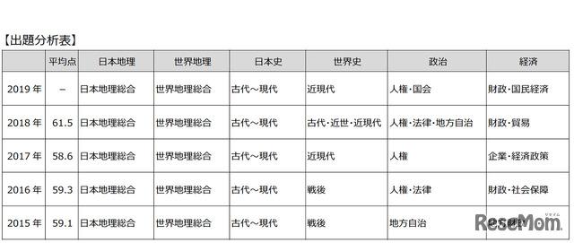 東京都立高校入試<社会>講評