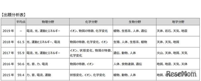 東京都立高校入試<理科>講評