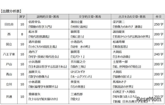 東京都立高校入試<国語>講評