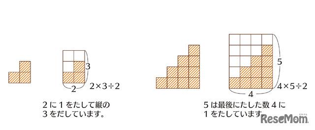 「中学数学のさきどりが7日間でできる本」(KADOKAWA)より