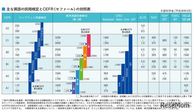 おもな英語の民間検定とCEFR(セファール)の対照表