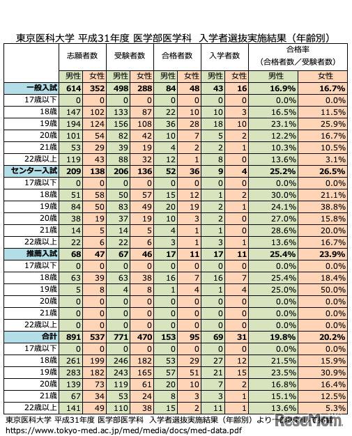 東京医科大学平成31年度 医学部医学科 入学者選抜実施結果
