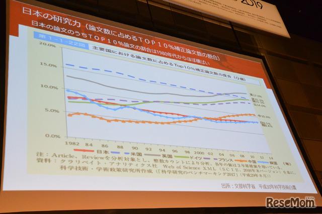 2019年6月6日、早稲田大学総長・田中愛治氏によるNEE2019の基調講演「日本の研究大学が世界のリーディング大学になるための戦略」