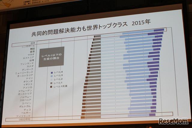 共同問題解決能力でも日本は世界トップクラス