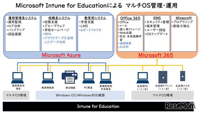Microsoft Intune for EducationによるマルチOS管理・運用