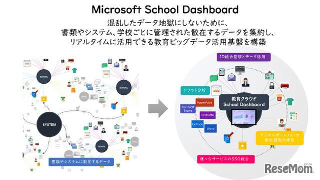Microsoft School Dashboard