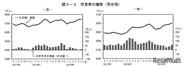 就業者の推移(男女別)