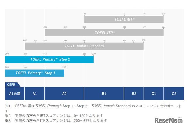 TOEFL Primary  Step 1・Step 2 は、CEFR A1未満~B1レベルの英語運用能力を測るTOEFLファミリーのファーストステップ