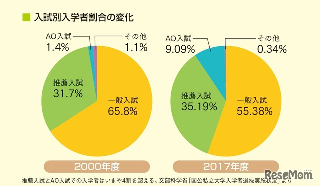 入試別入学者割合の変化