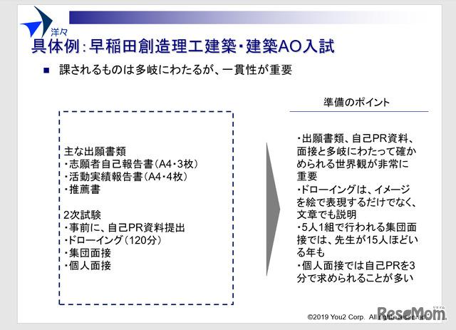 早稲田創造理工建築・建築AO入試