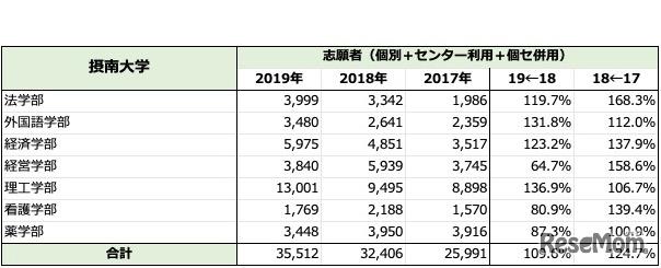 「摂南大学」一般入試志願者数推移