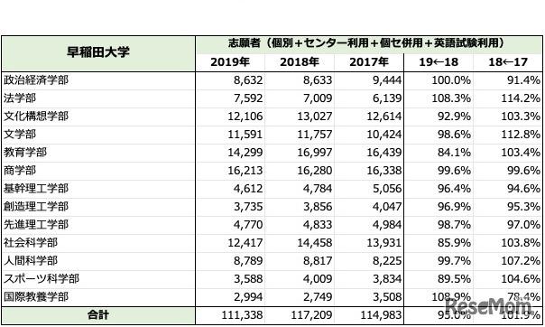 「早稲田大学」一般入試志願者数推移