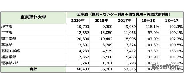 「東京理科大学」一般入試志願者数推移