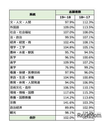 私立大学の学部系統別志願者数推移