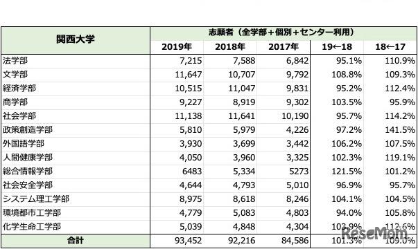 「関西大学」一般入試志願者数推移