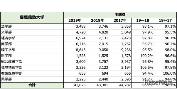 「慶應義塾大学」一般入試志願者数推移