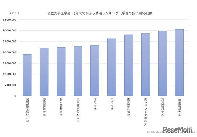 私立大学医学部・6年間でかかる費用ランキング(学費の低い順TOP10)