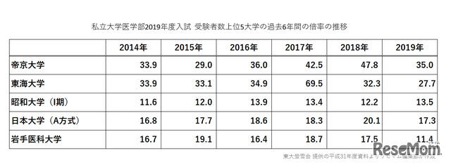 私立大学医学部2019年度入試  受験者数上位5大学の過去6年間の倍率の推移