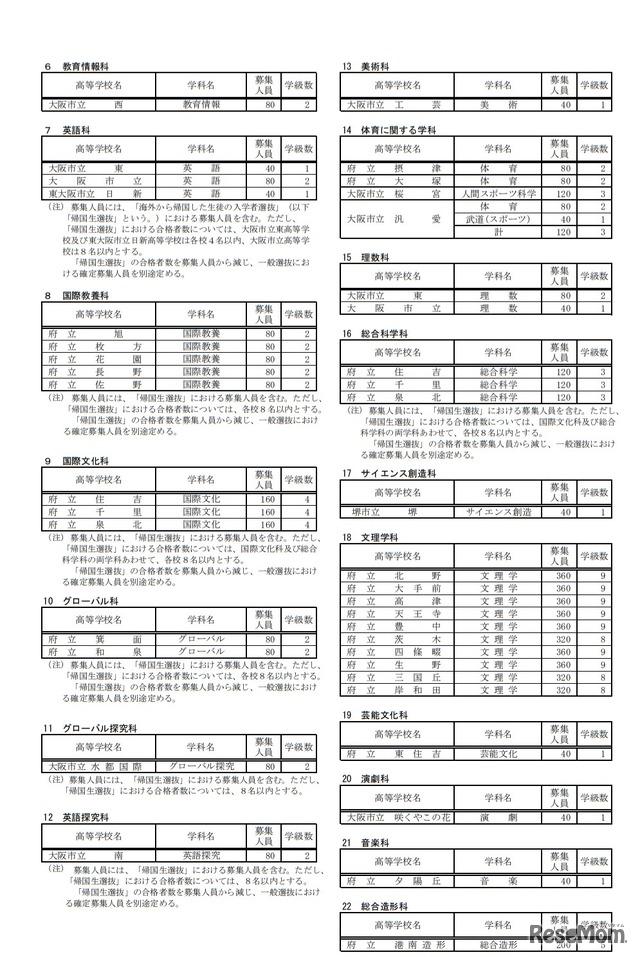 大阪 府 公立 高校 倍率 2020