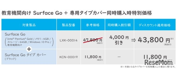 Surface Go本体とタイプカバー同時購入で4,000円割引のキャンペーン(実施期間:2019年11月25日より)