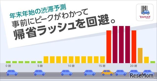 年末年始の渋滞予測2019-2020