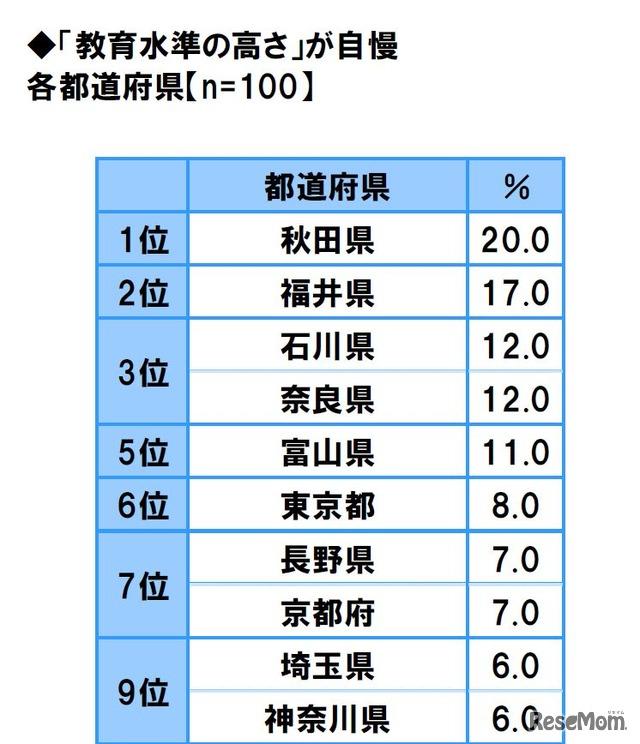 教育水準の高さ自慢…2位は福井県、1位の都道府県は? 1枚目の写真 ...