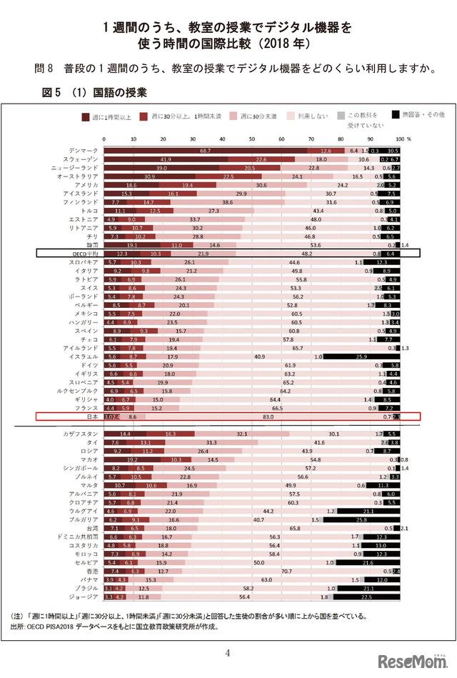 1週間のうち、教室の授業でデジタル機器を使う時間の国際比較(2018年)「普段の1週間のうち、教室の授業でデジタル機器をどのくらい利用しますか。」(国語の授業)/OECD 生徒の学習到達度調査(PISA)~2018年調査補足資料~「生徒の学校・学校外におけるICT利用」