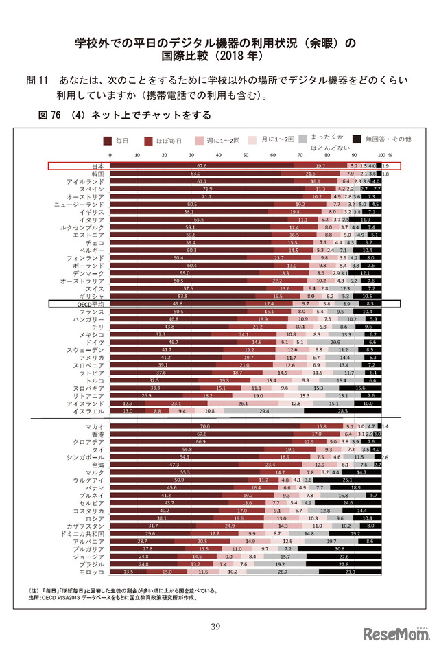 学校外での平日のデジタル機器の利用状況(余暇)の国際比較(2018年)/OECD 生徒の学習到達度調査(PISA)~2018年調査補足資料~「生徒の学校・学校外におけるICT利用」
