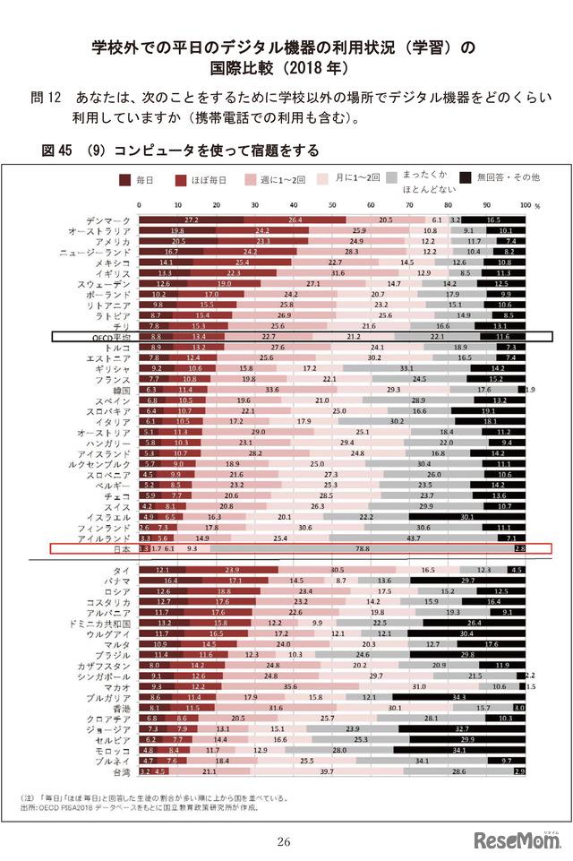 学校外での平日のデジタル機器の利用状況(学習)の国際比較(2018年)/OECD 生徒の学習到達度調査(PISA)~2018年調査補足資料~「生徒の学校・学校外におけるICT利用」