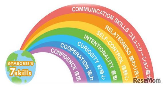 遊びを軸に7つのプログラムで構成される「ジンボリー」