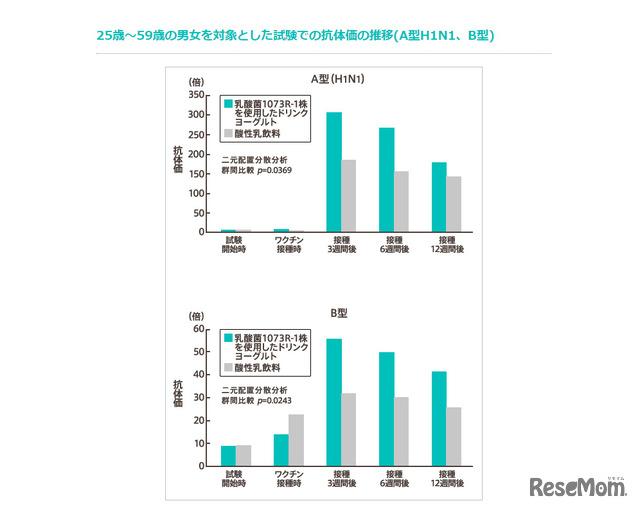 25歳~59歳の男女を対象とした試験での抗体価の推移(A型H1N1、B型)