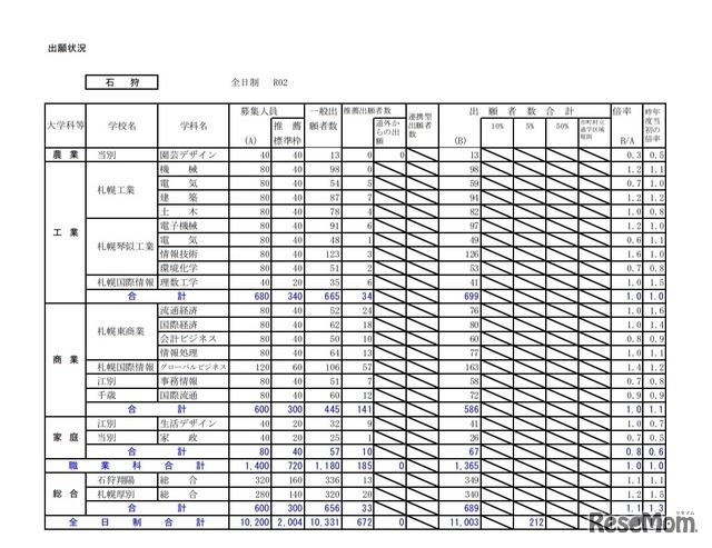 北海道 公立 高校 倍率 2020