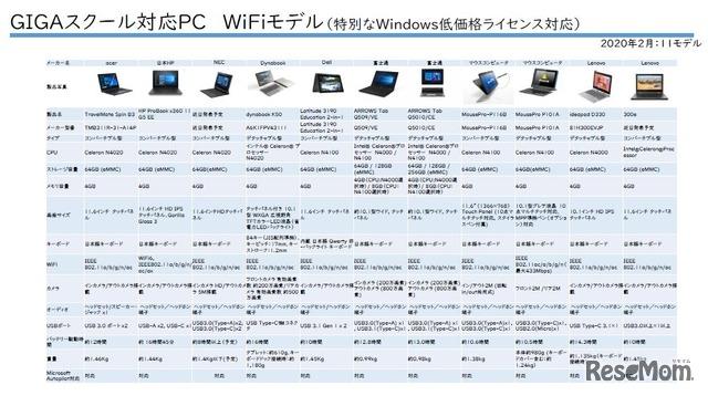 WiFiモデルは11モデル