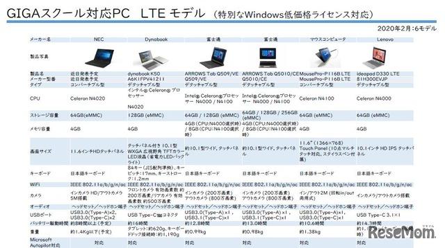 LTEモデルは6モデル