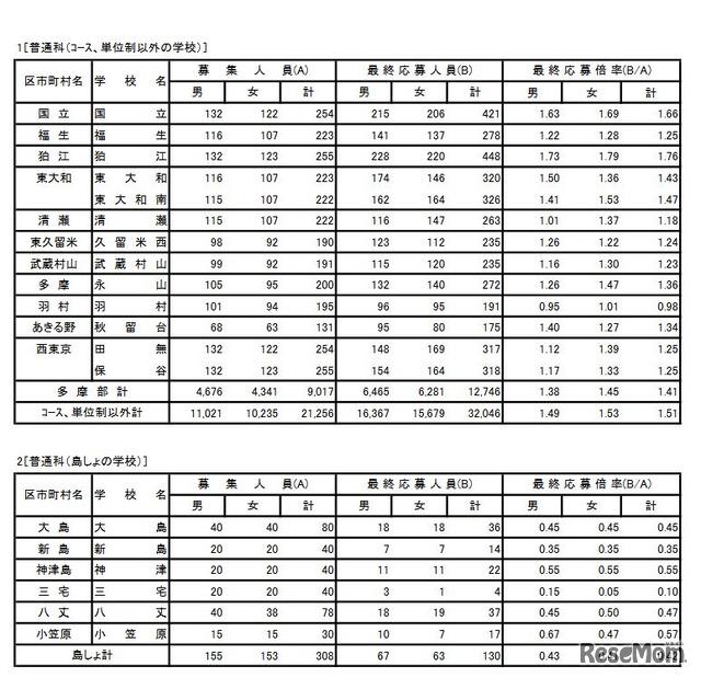 高校 2021 倍率 都立 東京