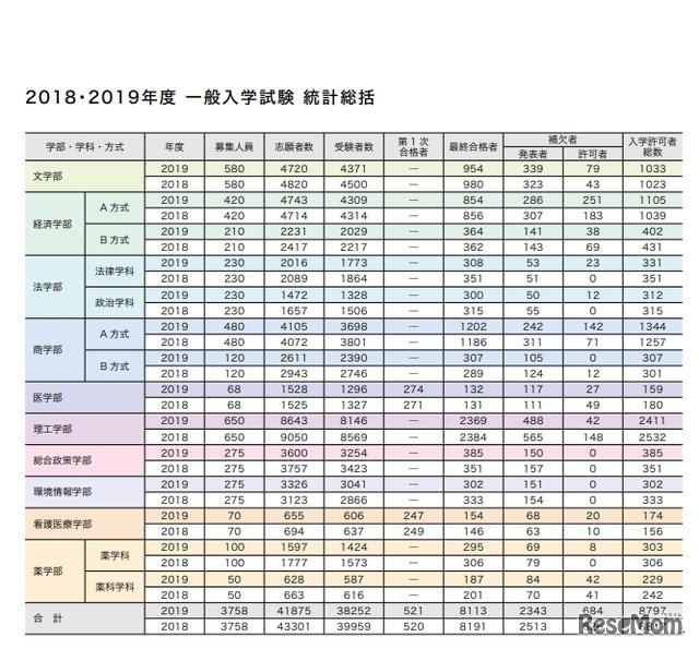 合格 慶応 発表 大学