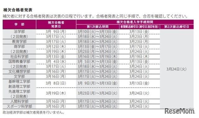 私立 大学 合格 発表 日 一覧 2021 2021年 東京大学 合格者 高校別ランキング