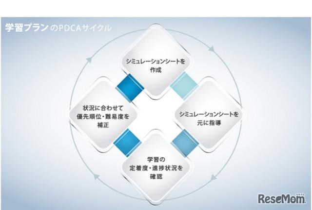 点数アップシステム「S-CUBE」Simulation