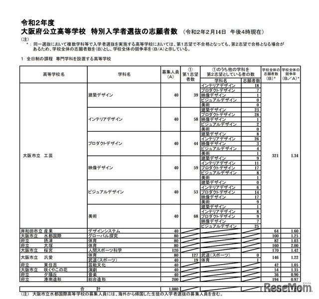 大阪 特別 選抜
