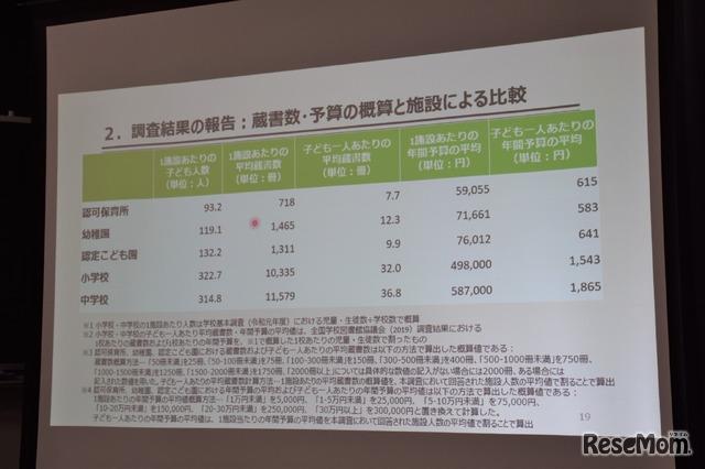 蔵書数・予算の概算と施設による比較