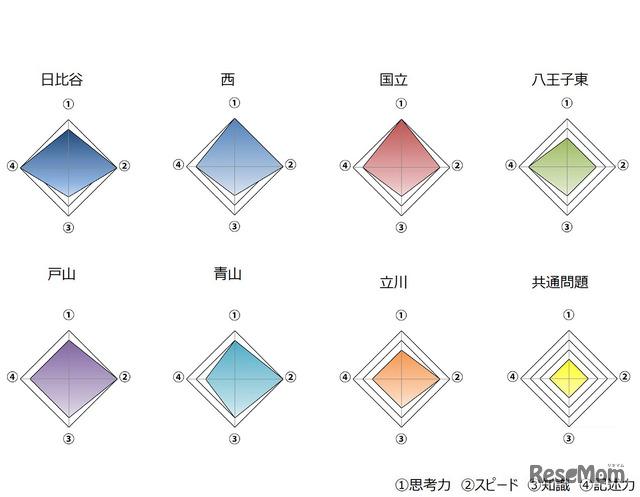 2020年度(令和2年度)東京都立高等学校入学者選抜<英語>講評