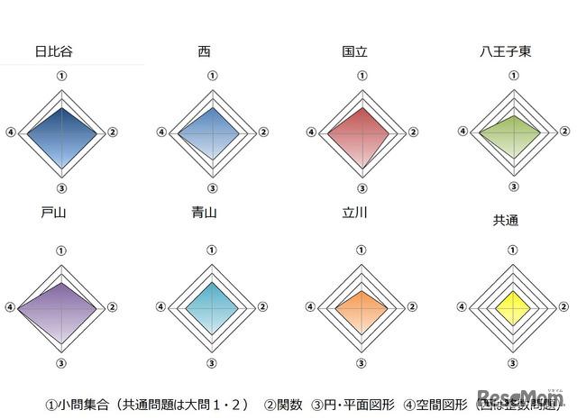 2020年度(令和2年度)東京都立高等学校入学者選抜<数学>講評